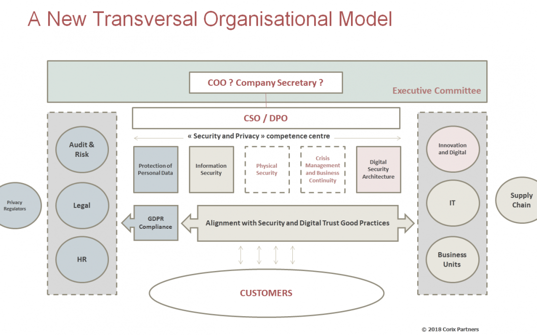 The Digital Transformation and the Role of the CISO